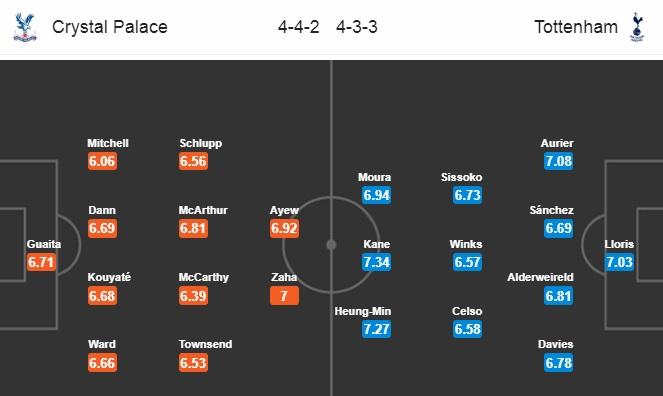 Đội hình dự kiến Crystal Palace vs Tottenham Hotspur