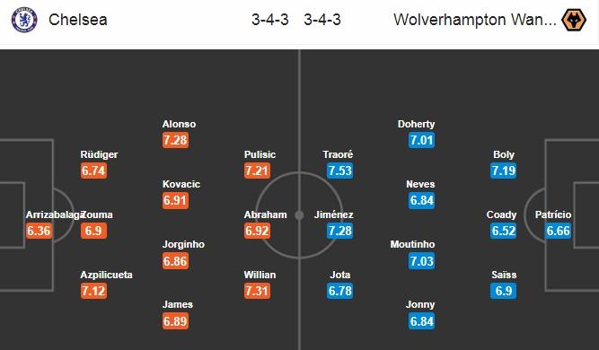 Đội hình dự kiến Chelsea vs Wolves