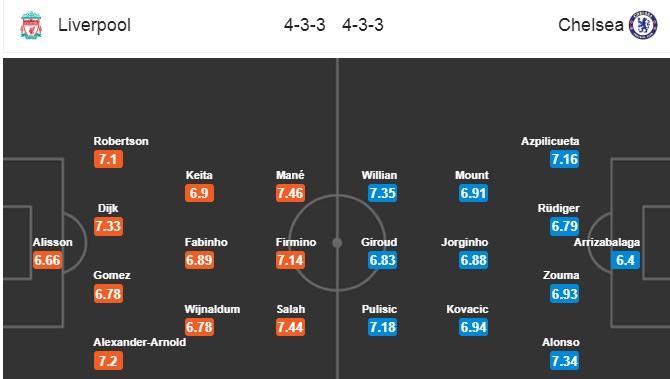 Đội hình dự kiến Liverpool vs Chelsea