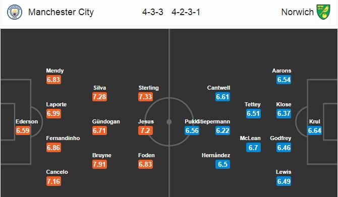 Đội hình dự kiến Man City vs Norwich City