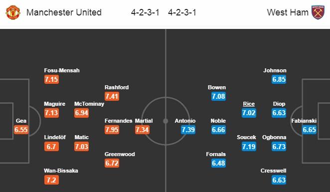 Đội hình dự kiến Man United vs West Ham United